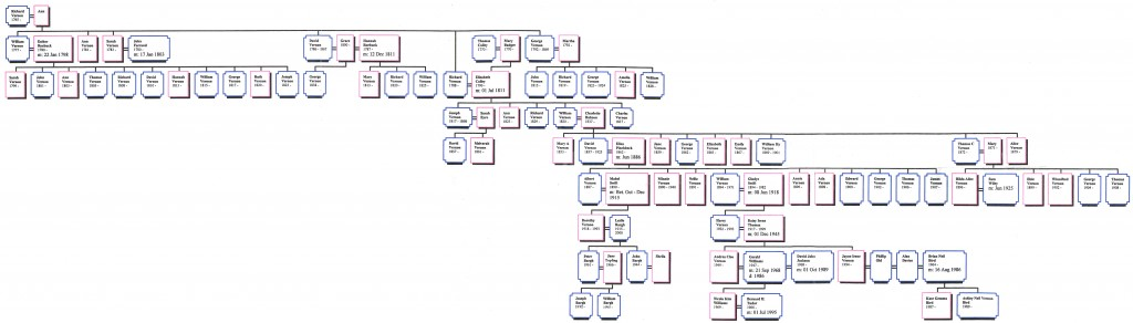 Vernon Family tree takes us to my family and the Bargh name
